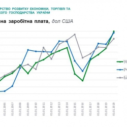 Впервые за много лет минимальная зарплата в Украине превысила аналог в России и Беларуси